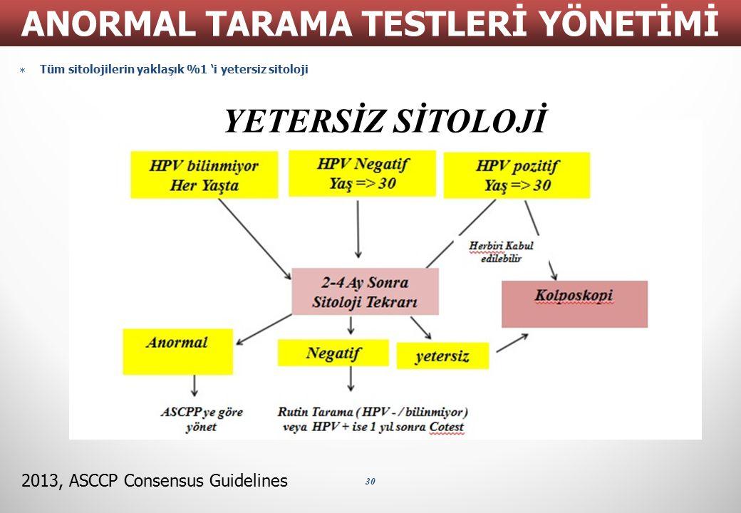  Tüm sitolojilerin yaklaşık %1 'i yetersiz sitoloji 30 ANORMAL TARAMA TESTLERİ YÖNETİMİ 2013, ASCCP Consensus Guidelines YETERSİZ SİTOLOJİ