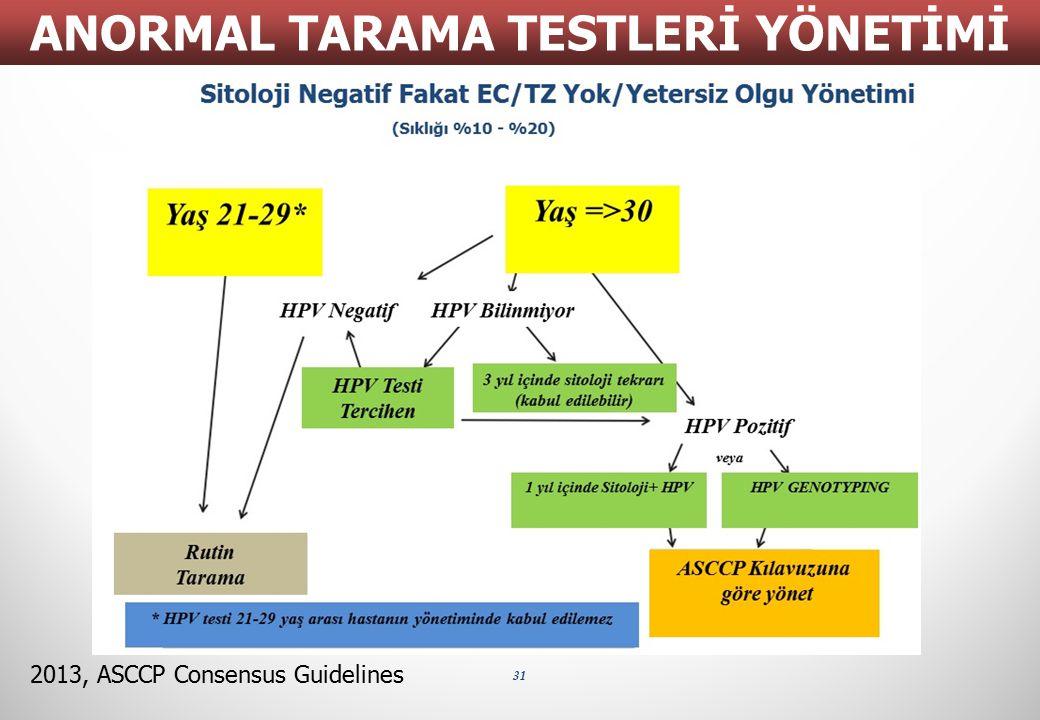 Sitoloji Negatif Fakat EC/TZ Yok/Yetersiz Olgu Yönetimi (Sıklığı %10 - %20) 31 ANORMAL TARAMA TESTLERİ YÖNETİMİ 2013, ASCCP Consensus Guidelines Yaş 2