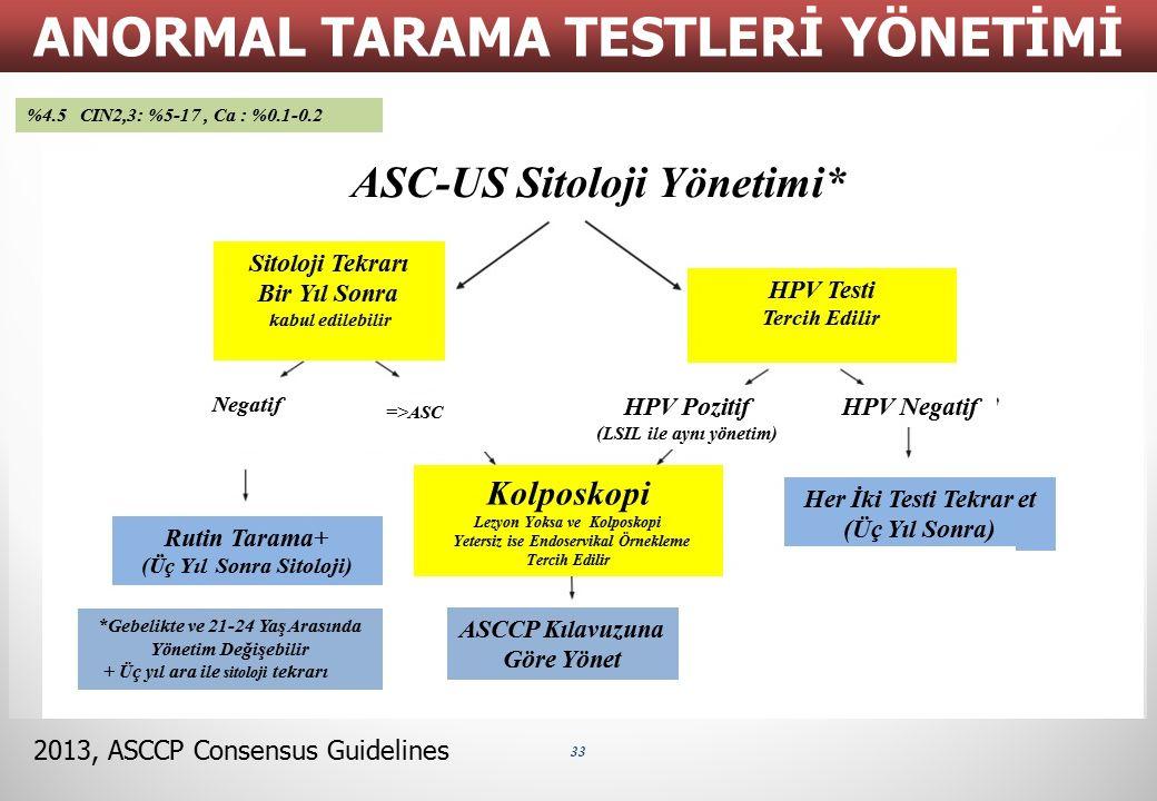 33 ANORMAL TARAMA TESTLERİ YÖNETİMİ 2013, ASCCP Consensus Guidelines Sitoloji Tekrarı Bir Yıl Sonra kabul edilebilir HPV Testi Tercih Edilir Negatif =