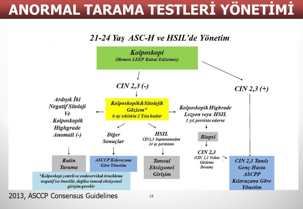 38 ANORMAL TARAMA TESTLERİ YÖNETİMİ 2013, ASCCP Consensus Guidelines 21-24 Yaş ASC-H ve HSIL'de Yönetim Kolposkopi (Hemen LEEP Kabul Edilemez) CIN 2,3