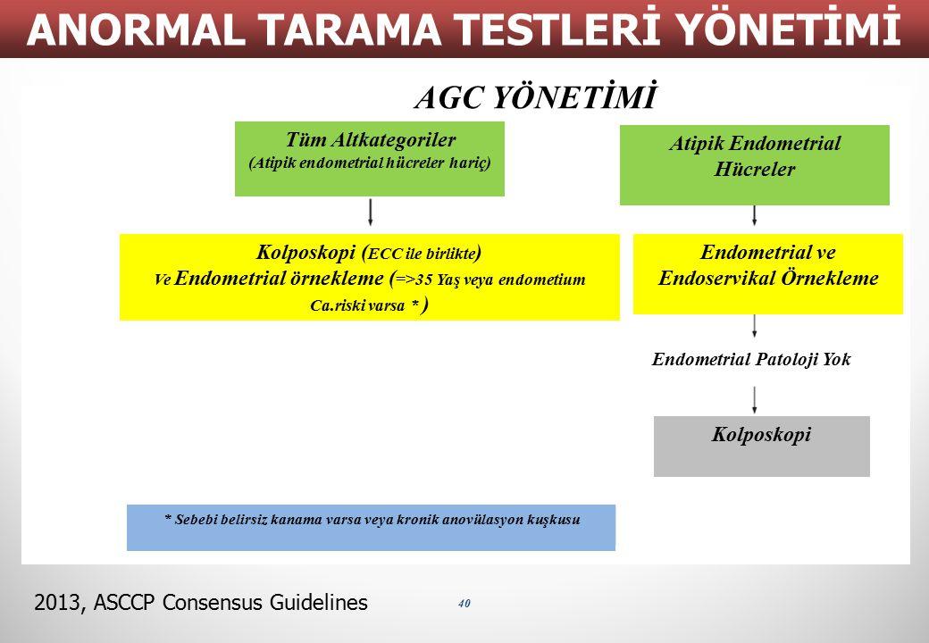 40 ANORMAL TARAMA TESTLERİ YÖNETİMİ 2013, ASCCP Consensus Guidelines AGC YÖNETİMİ Tüm Altkategoriler (Atipik endometrial hücreler hariç) Atipik Endome