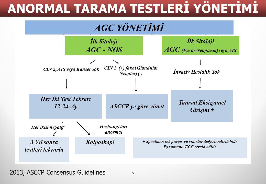 41 ANORMAL TARAMA TESTLERİ YÖNETİMİ 2013, ASCCP Consensus Guidelines AGC YÖNETİMİ İlk Sitoloji AGC - NOS İlk Sitoloji AGC (Favor Neoplasia) veya AIS İ