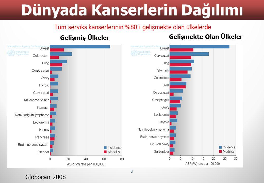 5 Dünyada Kanserlerin Dağılımı Gelişmiş Ülkeler Gelişmekte Olan Ülkeler Globocan-2008 Tüm serviks kanserlerinin %80 i gelişmekte olan ülkelerde