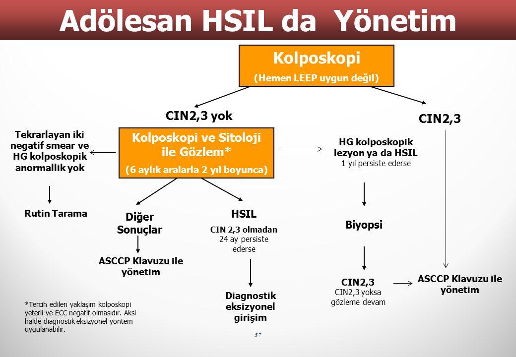 57 Adölesan HSIL da Yönetim CIN2,3 yok CIN2,3 ASCCP Klavuzu ile yönetim Biyopsi ASCCP Klavuzu ile yönetim Kolposkopi ve Sitoloji ile Gözlem* (6 aylık