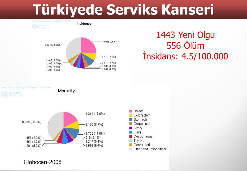 Türkiyede Serviks Kanseri 6 Globocan-2008 1443 Yeni Olgu 556 Ölüm İnsidans: 4.5/100.000
