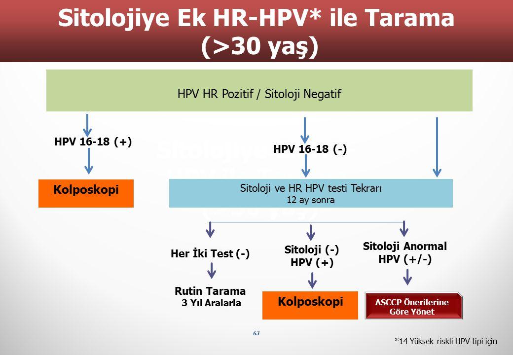 63 Sitolojiye Ek HR- HPV ile Tarama (>30 yaş) HPV 16-18 (+) Her İki Test (-) Sitoloji (-) HPV (+) Sitoloji Anormal HPV (+/-) Rutin Tarama 3 Yıl Aralar