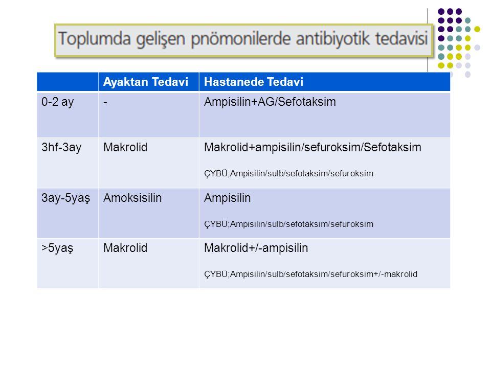 Ayaktan TedaviHastanede Tedavi 0-2 ay-Ampisilin+AG/Sefotaksim 3hf-3ayMakrolidMakrolid+ampisilin/sefuroksim/Sefotaksim ÇYBÜ;Ampisilin/sulb/sefotaksim/s