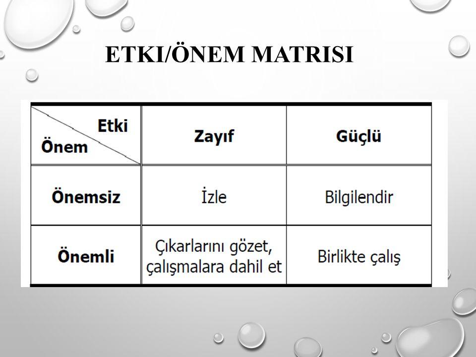 ETKI/ÖNEM MATRISI