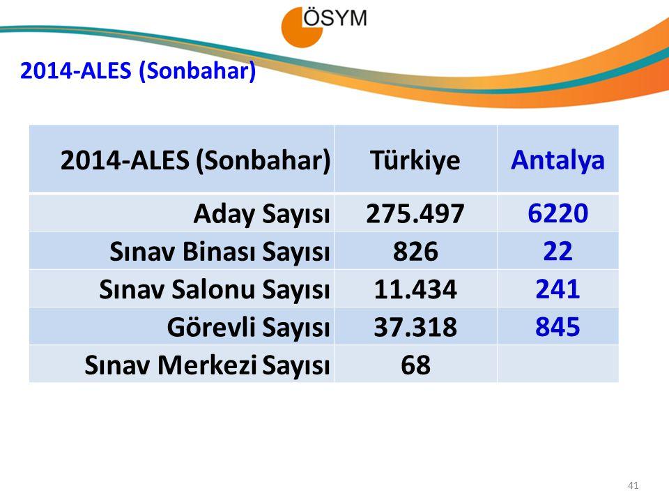 41 2014-ALES (Sonbahar) Türkiye Antalya Aday Sayısı275.497 6220 Sınav Binası Sayısı826 22 Sınav Salonu Sayısı11.434 241 Görevli Sayısı37.318 845 Sınav