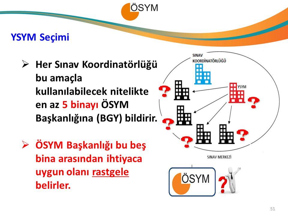 YSYM Seçimi  Her Sınav Koordinatörlüğü bu amaçla kullanılabilecek nitelikte en az 5 binayı ÖSYM Başkanlığına (BGY) bildirir.  ÖSYM Başkanlığı bu beş