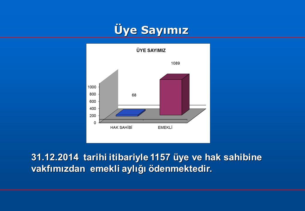 31.12.2014 tarihi itibariyle 1157 üye ve hak sahibine vakfımızdan emekli aylığı ödenmektedir.