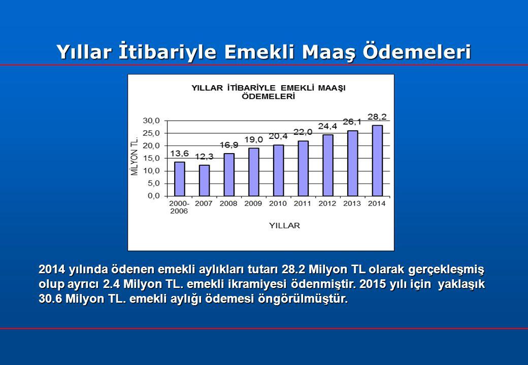 Yıllar İtibariyle Emekli Maaş Ödemeleri 2014 yılında ödenen emekli aylıkları tutarı 28.2 Milyon TL olarak gerçekleşmiş olup ayrıcı 2.4 Milyon TL.