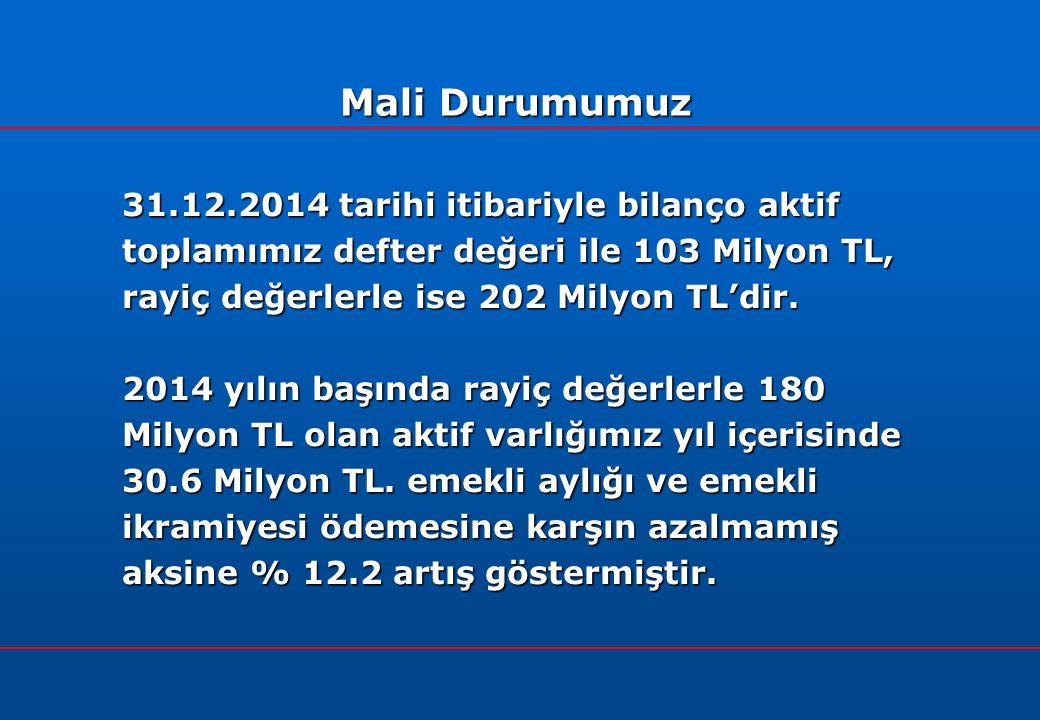 31.12.2014 tarihi itibariyle bilanço aktif toplamımız defter değeri ile 103 Milyon TL, rayiç değerlerle ise 202 Milyon TL'dir.