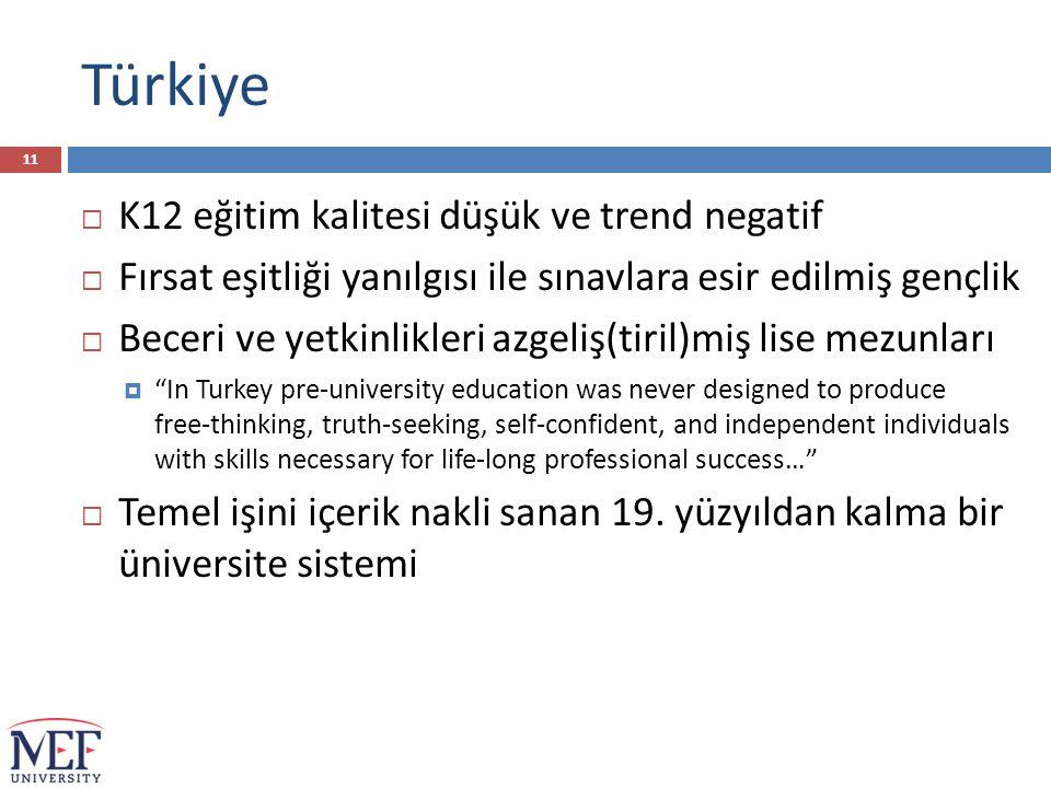 Türkiye  K12 eğitim kalitesi düşük ve trend negatif  Fırsat eşitliği yanılgısı ile sınavlara esir edilmiş gençlik  Beceri ve yetkinlikleri azgeliş(