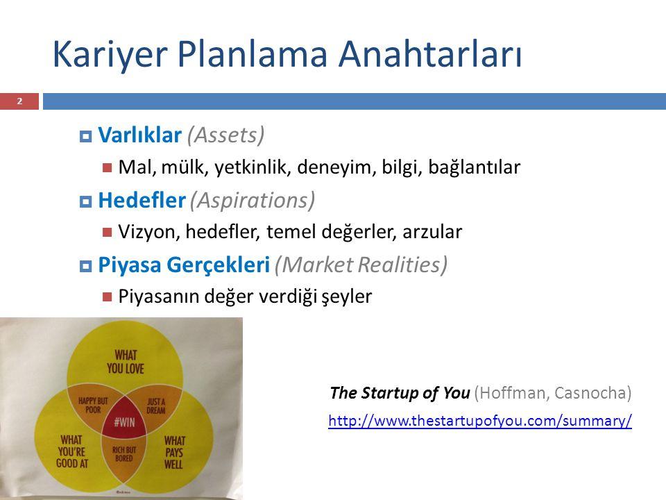 Kariyer Planlama Anahtarları  Varlıklar (Assets) Mal, mülk, yetkinlik, deneyim, bilgi, bağlantılar  Hedefler (Aspirations) Vizyon, hedefler, temel d
