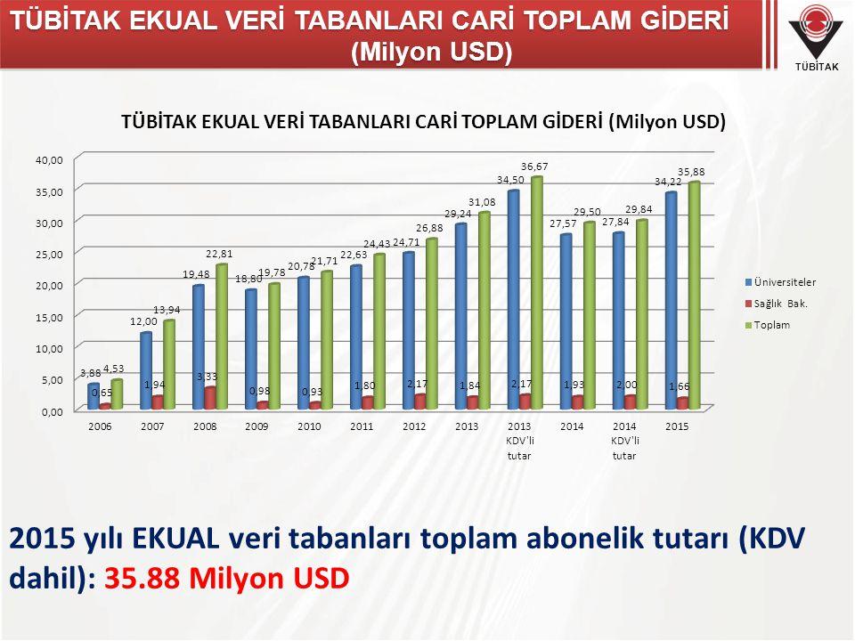 TÜBİTAK TÜBİTAK EKUAL VERİ TABANLARI CARİ TOPLAM GİDERİ (Milyon USD) 2015 yılı EKUAL veri tabanları toplam abonelik tutarı (KDV dahil): 35.88 Milyon USD