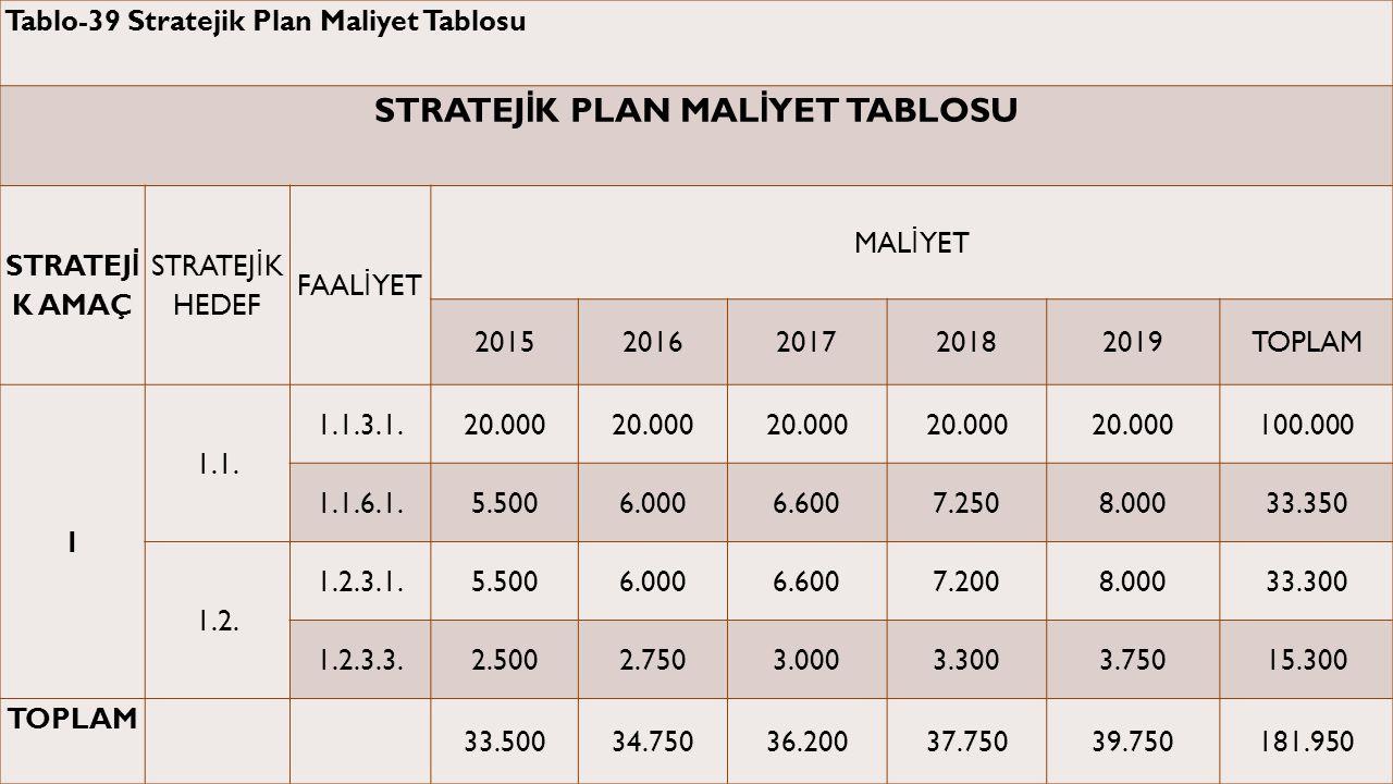 Tablo-39 Stratejik Plan Maliyet Tablosu STRATEJ İ K PLAN MAL İ YET TABLOSU STRATEJ İ K AMAÇ STRATEJ İ K HEDEF FAAL İ YET MAL İ YET 20152016201720182019TOPLAM 1 1.1.
