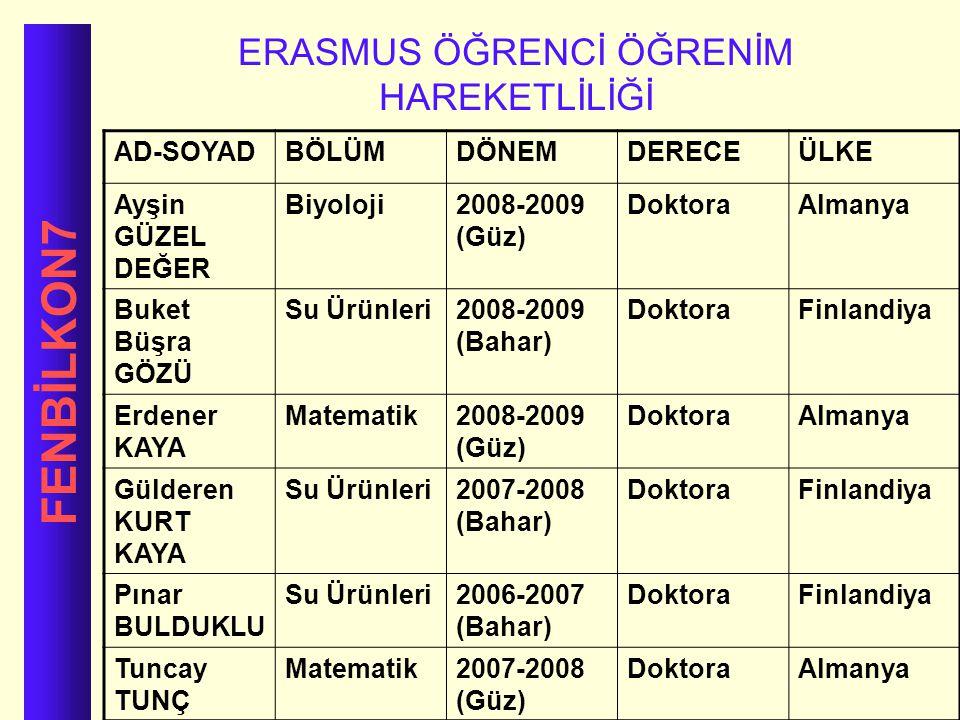 FENBİLKON7 ERASMUS ÖĞRENCİ ÖĞRENİM HAREKETLİLİĞİ AD-SOYADBÖLÜMDÖNEMDERECEÜLKE Ayşin GÜZEL DEĞER Biyoloji2008-2009 (Güz) DoktoraAlmanya Buket Büşra GÖZ