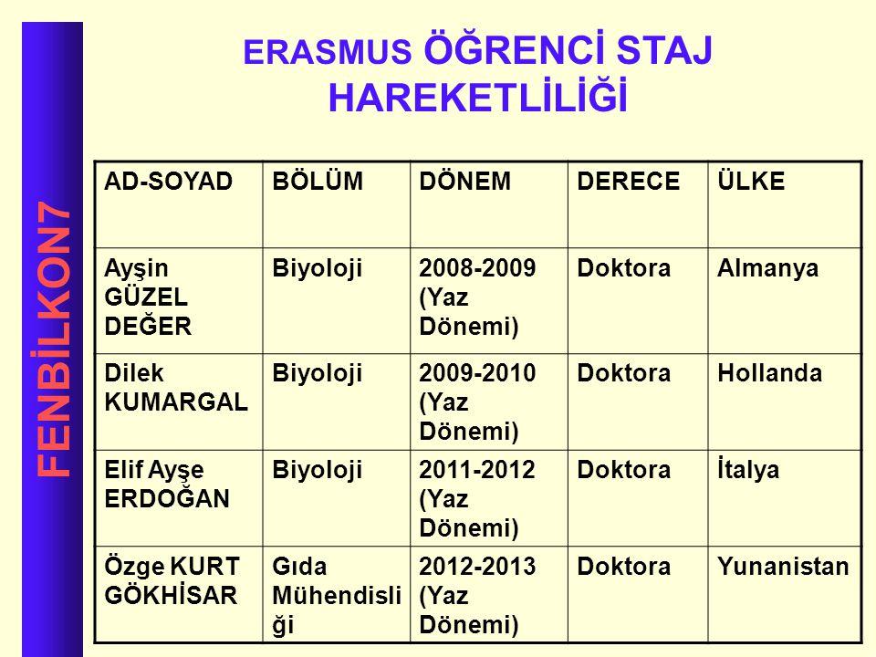 FENBİLKON7 ERASMUS ÖĞRENCİ STAJ HAREKETLİLİĞİ AD-SOYADBÖLÜMDÖNEMDERECEÜLKE Ayşin GÜZEL DEĞER Biyoloji2008-2009 (Yaz Dönemi) DoktoraAlmanya Dilek KUMAR