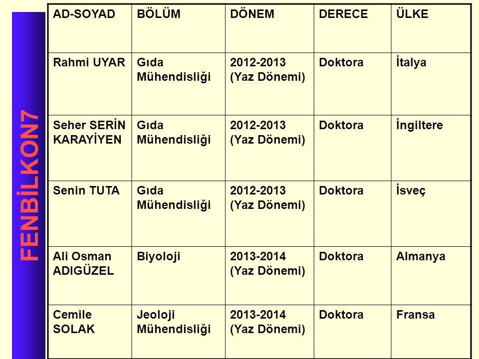 FENBİLKON7 AD-SOYADBÖLÜMDÖNEMDERECEÜLKE Rahmi UYARGıda Mühendisliği 2012-2013 (Yaz Dönemi) Doktoraİtalya Seher SERİN KARAYİYEN Gıda Mühendisliği 2012-