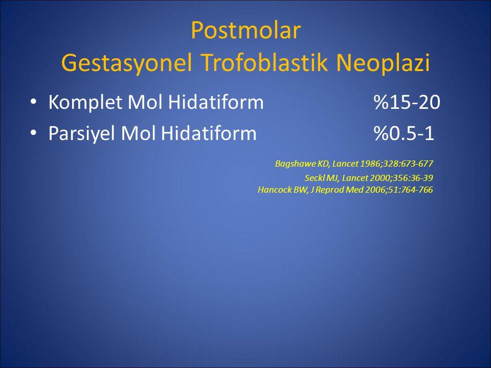 Postmolar Gestasyonel Trofoblastik Neoplazi Komplet Mol Hidatiform%15-20 Parsiyel Mol Hidatiform%0.5-1 Bagshawe KD, Lancet 1986;328:673-677 Seckl MJ,