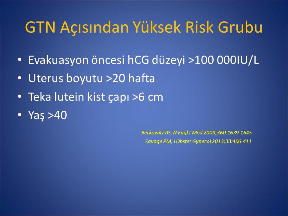 GTN Açısından Yüksek Risk Grubu Evakuasyon öncesi hCG düzeyi >100 000IU/L Uterus boyutu >20 hafta Teka lutein kist çapı >6 cm Yaş >40 Berkowitz RS, N