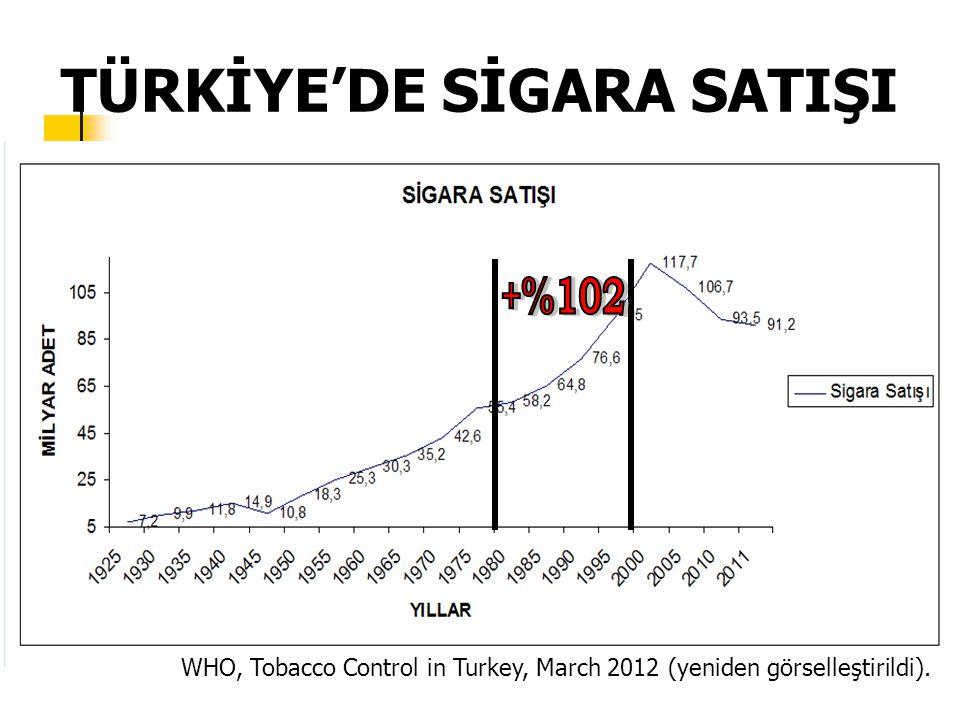NEDEN & SONUÇ Tütün Ürünlerinin Ucuzlaması Dağıtım Ağının Yaygınlaşıp Etkinleşmesi Tütün Şirketlerinin Lobi Uygulamaları – tütün tüketimi artıyor – sigara içmeye başlama yaşı düşüyor – sigara içenler arasında ek talep canlanıyor Gilmore AB, Global Public Health, 2011.