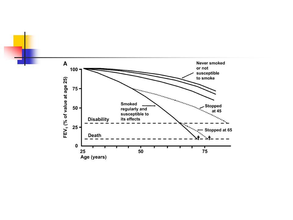 Sigara Bırakma ve KOAH Lung Health Study, Sigarayı bırakmanın KOAH'ın doğal seyrini değiştiren tek müdahale Sigara içmeyi sürdürenlerde akciğer fonksiyon kaybı hızlanırken, bırakanlarda başlangıçta akciğer fonksiyonlarında düzelme, ardından ise içmeyenlerle benzer düzeyde kayıp sürüyor.
