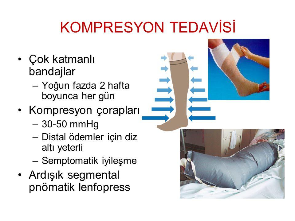 KOMPRESYON TEDAVİSİ Çok katmanlı bandajlar –Yoğun fazda 2 hafta boyunca her gün Kompresyon çorapları –30-50 mmHg –Distal ödemler için diz altı yeterli