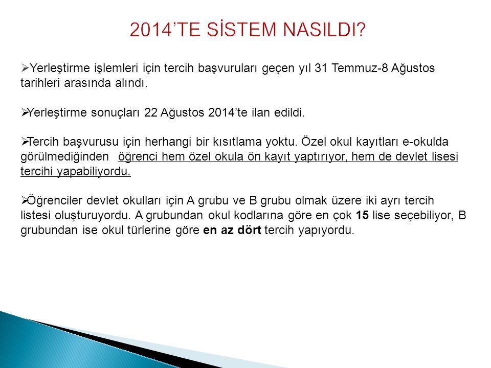  Yerleştirme işlemleri için tercih başvuruları geçen yıl 31 Temmuz-8 Ağustos tarihleri arasında alındı.  Yerleştirme sonuçları 22 Ağustos 2014'te il