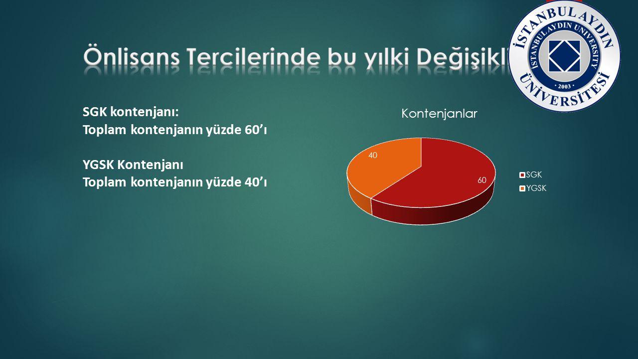 SGK kontenjanı: Toplam kontenjanın yüzde 60'ı YGSK Kontenjanı Toplam kontenjanın yüzde 40'ı