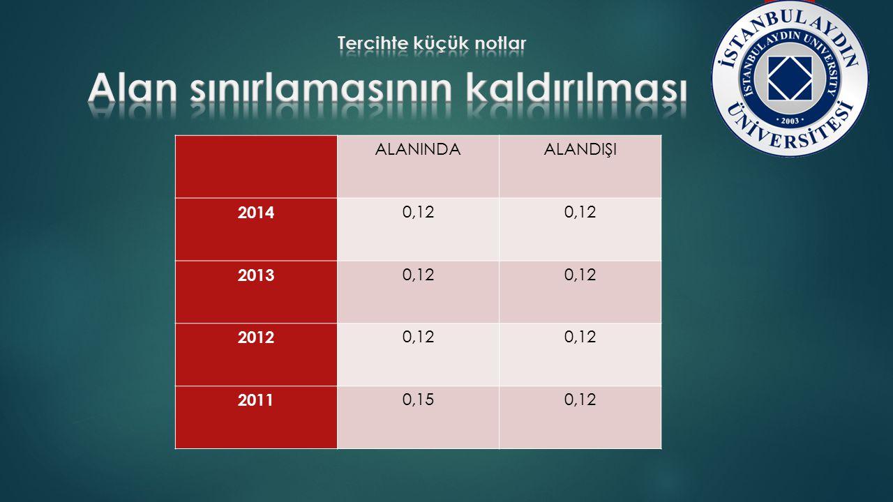 ALANINDAALANDIŞI 2014 0,12 2013 0,12 2012 0,12 2011 0,150,12