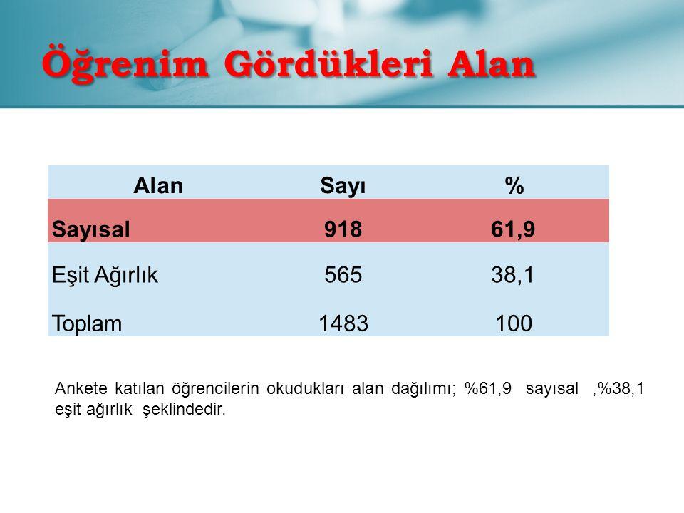 Öğrenim Gördükleri Alan AlanSayı% Sayısal91861,9 Eşit Ağırlık56538,1 Toplam1483100 Ankete katılan öğrencilerin okudukları alan dağılımı; %61,9 sayısal