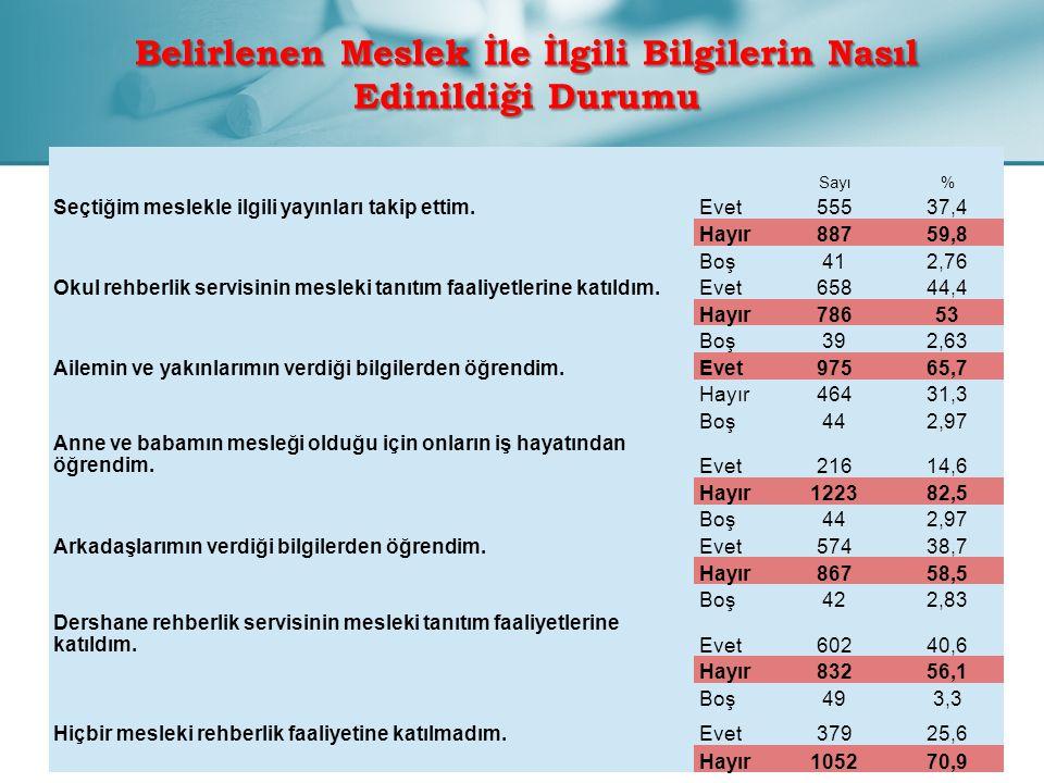 Belirlenen Meslek İle İlgili Bilgilerin Nasıl Edinildiği Durumu Sayı% Seçtiğim meslekle ilgili yayınları takip ettim.Evet55537,4 Hayır88759,8 Boş412,7