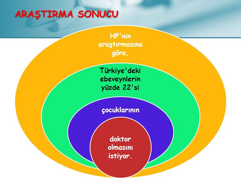 HP'nin araştırmasına göre, Türkiye'deki ebeveynlerin yüzde 22'si çocuklarının doktor olmasını istiyor. ARAŞTIRMA SONUCU