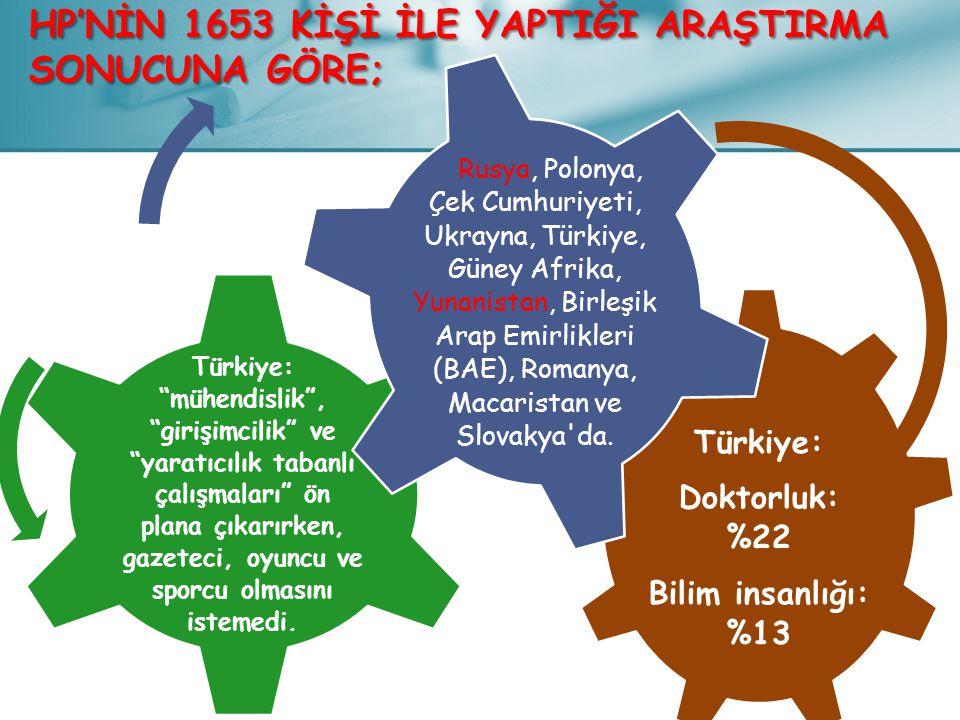 """Türkiye: Doktorluk: %22 Bilim insanlığı: %13 Türkiye: """"mühendislik"""", """"girişimcilik"""" ve """"yaratıcılık tabanlı çalışmaları"""" ön plana çıkarırken, gazeteci"""