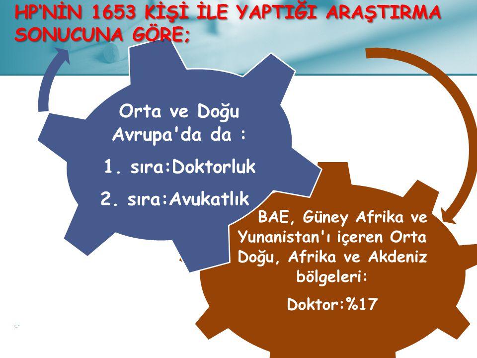 BAE, Güney Afrika ve Yunanistan'ı içeren Orta Doğu, Afrika ve Akdeniz bölgeleri: Doktor:%17 Orta ve Doğu Avrupa'da da : 1. sıra:Doktorluk 2. sıra:Avuk