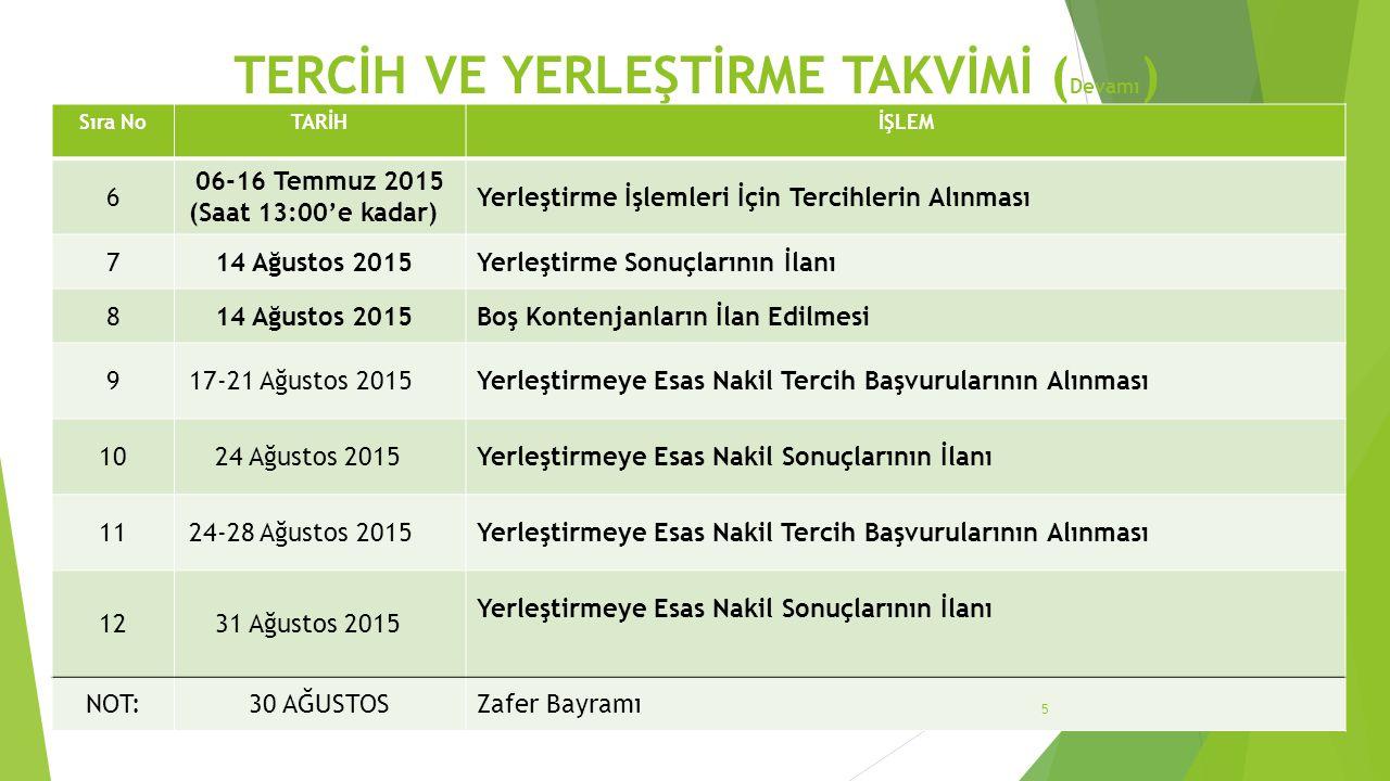 TERCİH VE YERLEŞTİRME TAKVİMİ ( Devamı ) Sıra NoTARİHİŞLEM 13 31 Ağustos-4 Eylül 2015 Yerleştirmeye Esas Nakil Tercih Başvurularının Alınması 147 Eylül 2015Yerleştirmeye Esas Nakil Sonuçlarının İlanı 1507-10 Eylül 2015 İl/İlçe Öğrenci Yerleştirme ve Nakil Komisyonlarınca İl/İlçe Sınırları İçerisinde Nakil Tercih Başvuruların Alınması 1611 Eylül 2015 İl/İlçe Öğrenci Yerleştirme ve Nakil Komisyonları Nakil Yerleştirme Sonuçlarının İlanı 1714 Eylül 20152015-2016 Öğretim Yılı Açılışı NOT:17-18-19 Temmuz 2015Ramazan Bayramı 6