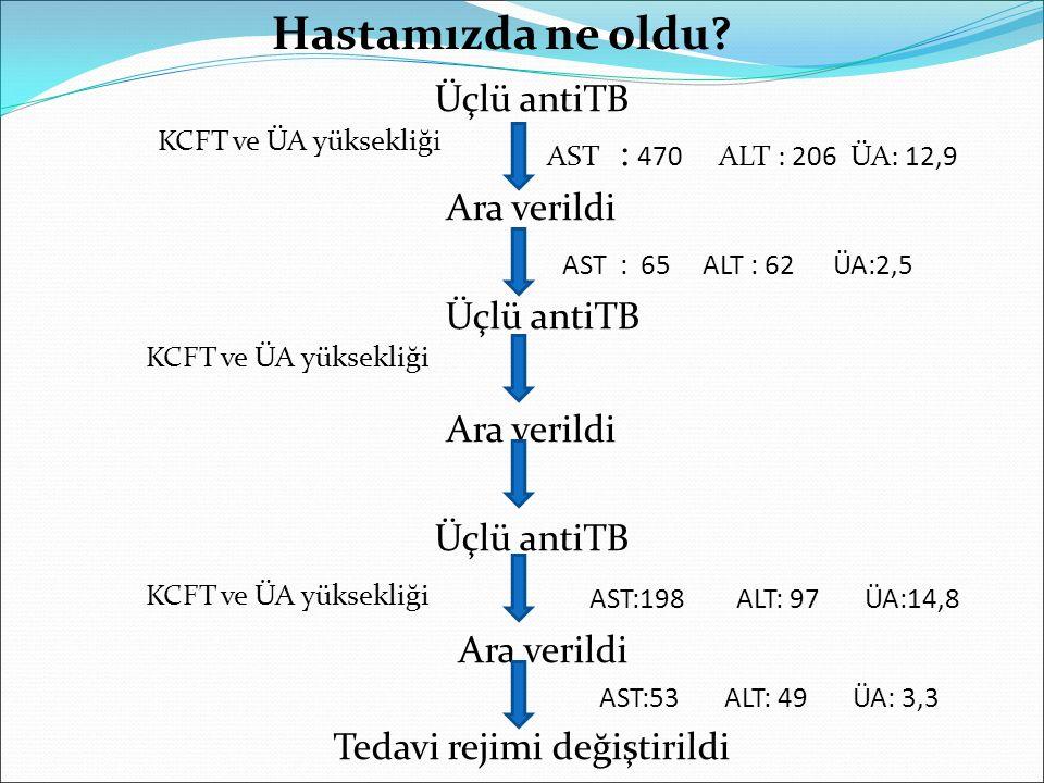 Üçlü antiTB AST : 470 ALT : 206 ÜA: 12,9 Ara verildi AST : 65 ALT : 62 ÜA:2,5 Üçlü antiTB Ara verildi Üçlü antiTB AST:198 ALT: 97 ÜA:14,8 Ara verildi AST:53 ALT: 49 ÜA: 3,3 Tedavi rejimi değiştirildi KCFT ve ÜA yüksekliği Hastamızda ne oldu?