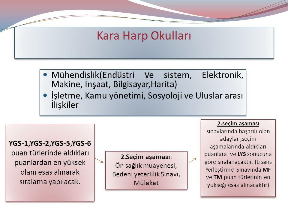 Kara Harp Okulları Mühendislik(Endüstri Ve sistem, Elektronik, Makine, İnşaat, Bilgisayar,Harita) İşletme, Kamu yönetimi, Sosyoloji ve Uluslar arası İlişkiler Mühendislik(Endüstri Ve sistem, Elektronik, Makine, İnşaat, Bilgisayar,Harita) İşletme, Kamu yönetimi, Sosyoloji ve Uluslar arası İlişkiler YGS-1,YGS-2,YGS-5,YGS-6 puan türlerinde aldıkları puanlardan en yüksek olanı esas alınarak sıralama yapılacak.