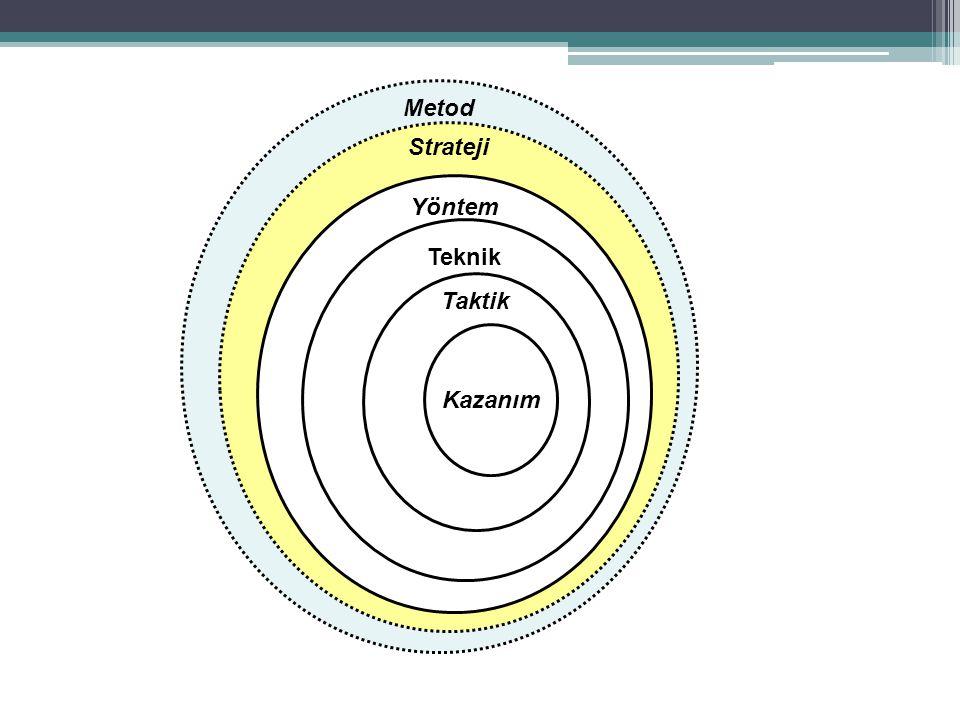Metod Strateji Yöntem Teknik Taktik Kazanım
