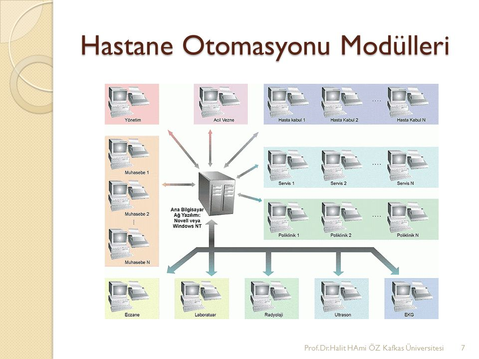Hastane Otomasyonu Modülleri Prof.Dr.Halit HAmi ÖZ Kafkas Üniversitesi7