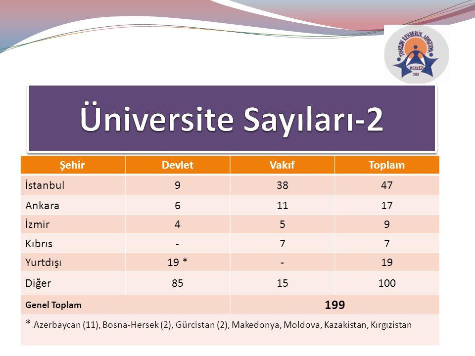 Gaziantep (3) Antalya (2) Mersin (2) Konya (2) Kayseri (2) Trabzon,Bursa,Samsun,Diyarbakır
