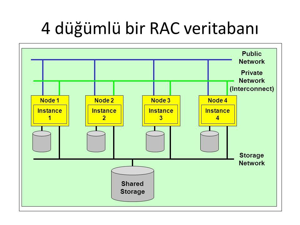 4 düğümlü bir RAC veritabanı Public Network Shared Storage Node 1 Instance 1 Node 2 Instance 2 Node 3 Instance 3 Node 4 Instance 4 Private Network (Interconnect) Storage Network