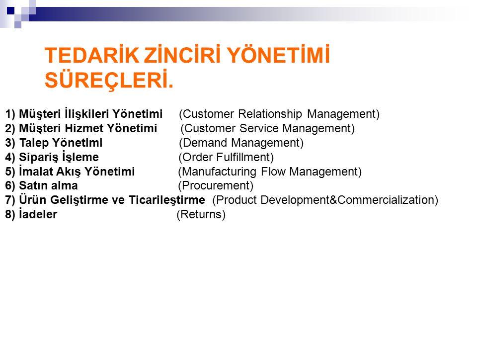 TEDARİK ZİNCİRİ YÖNETİMİ SÜREÇLERİ. 1) Müşteri İlişkileri Yönetimi (Customer Relationship Management) 2) Müşteri Hizmet Yönetimi (Customer Service Man