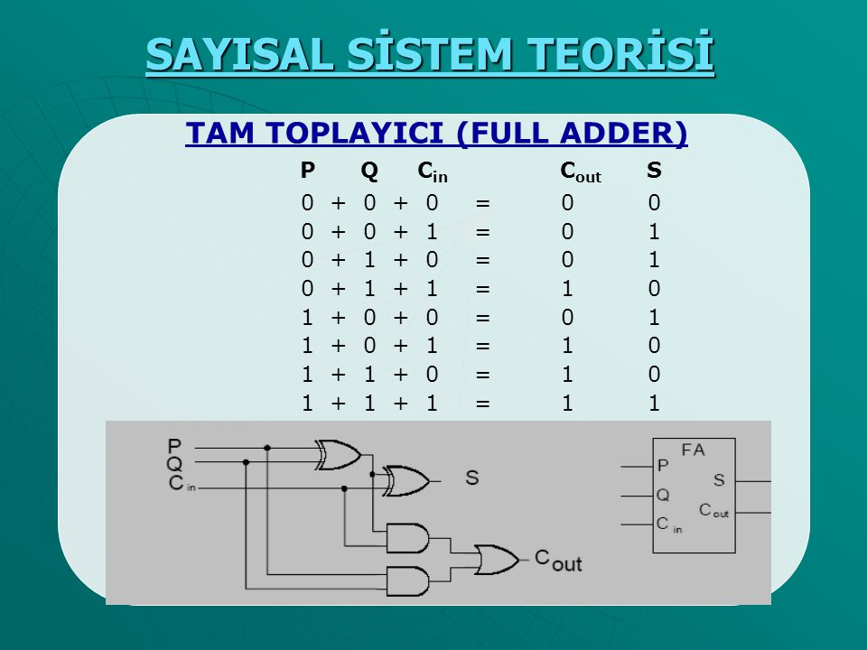 SAYISAL SİSTEM TEORİSİ TAM TOPLAYICI (FULL ADDER) P Q C in C out S 0 + 0 + 0 = 0 0 0 + 0 + 1= 0 1 0 + 1 + 0= 0 1 0 + 1 + 1= 1 0 1 + 0 + 0= 01 1 + 0 +