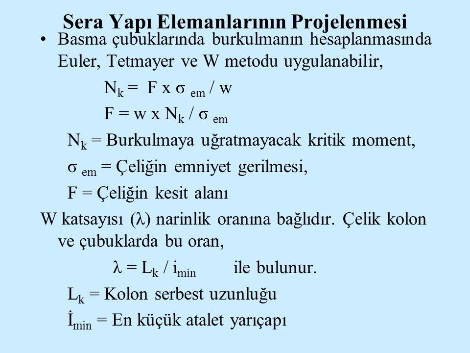 Sera Yapı Elemanlarının Projelenmesi Basma çubuklarında burkulmanın hesaplanmasında Euler, Tetmayer ve W metodu uygulanabilir, N k = F x σ em / w F =