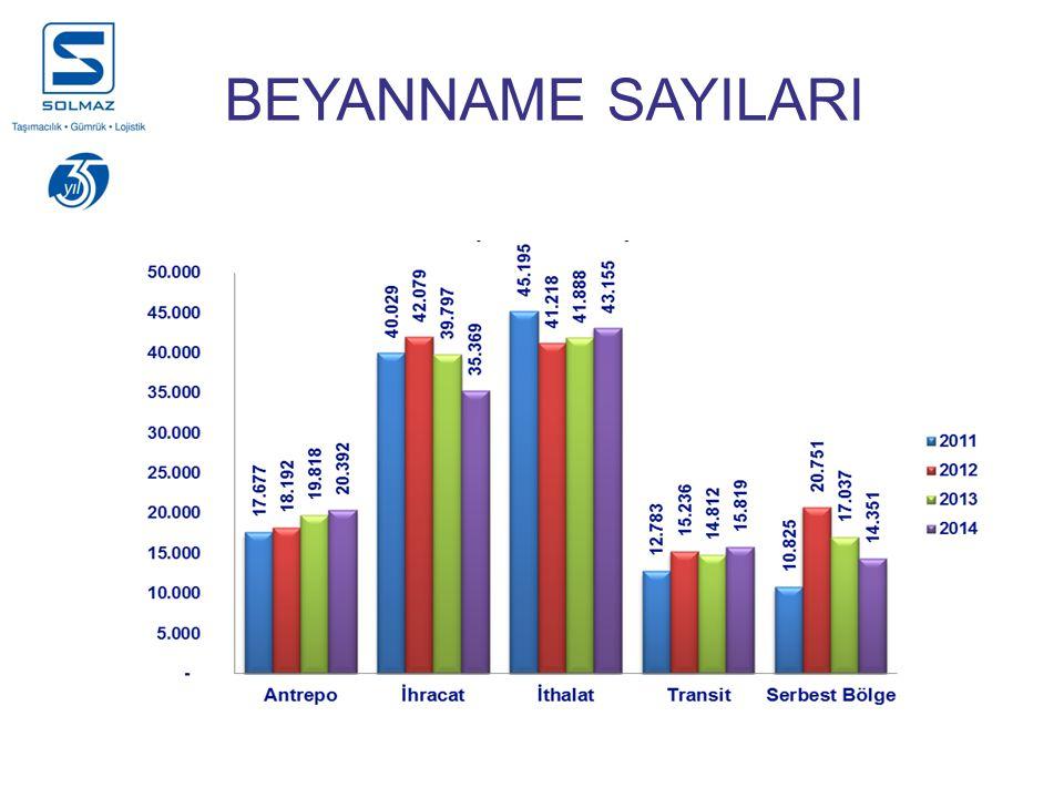 BEYANNAME SAYILARI