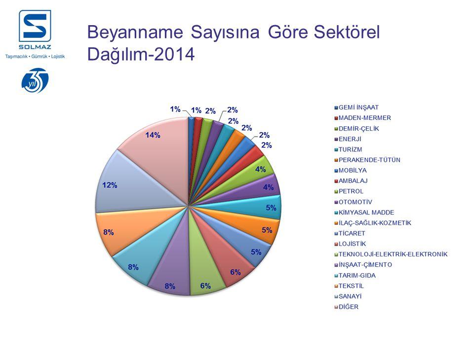 Beyanname Sayısına Göre Sektörel Dağılım-2014