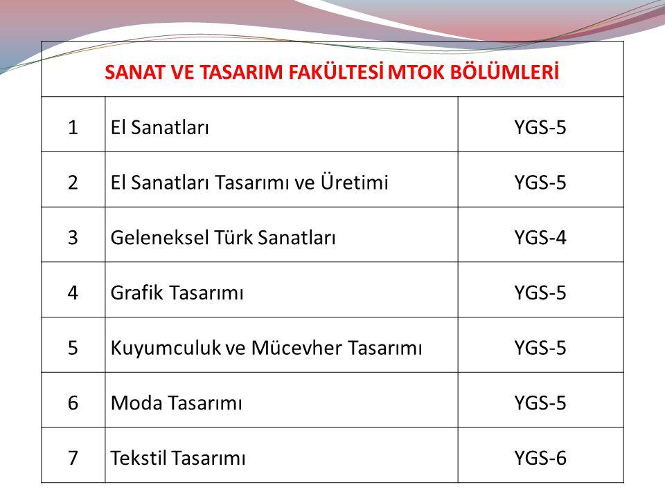 SANAT VE TASARIM FAKÜLTESİ MTOK BÖLÜMLERİ 1El SanatlarıYGS-5 2El Sanatları Tasarımı ve ÜretimiYGS-5 3Geleneksel Türk SanatlarıYGS-4 4Grafik TasarımıYGS-5 5Kuyumculuk ve Mücevher TasarımıYGS-5 6Moda TasarımıYGS-5 7Tekstil TasarımıYGS-6